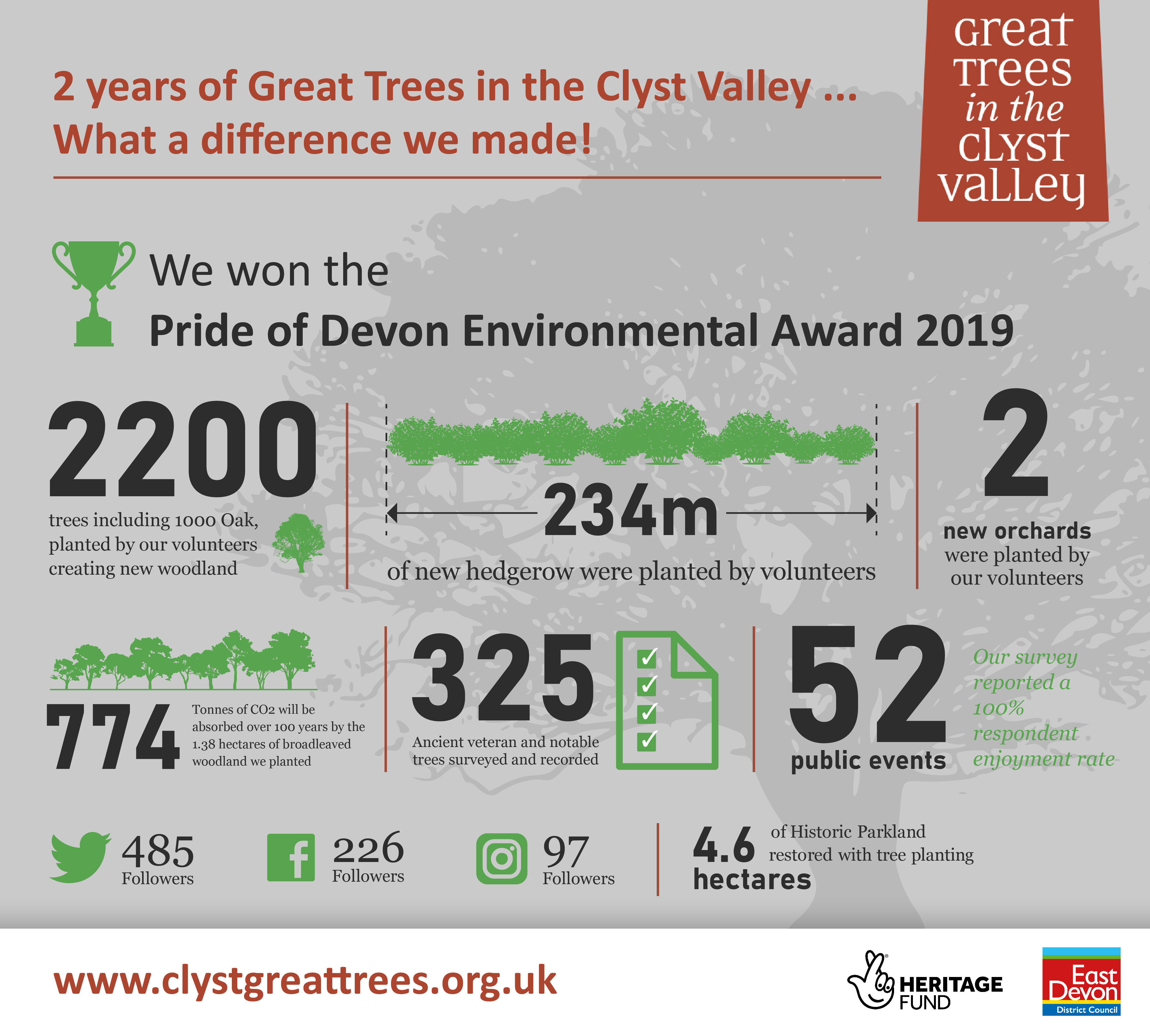 infographic showing stats for Clyst Great Trees project